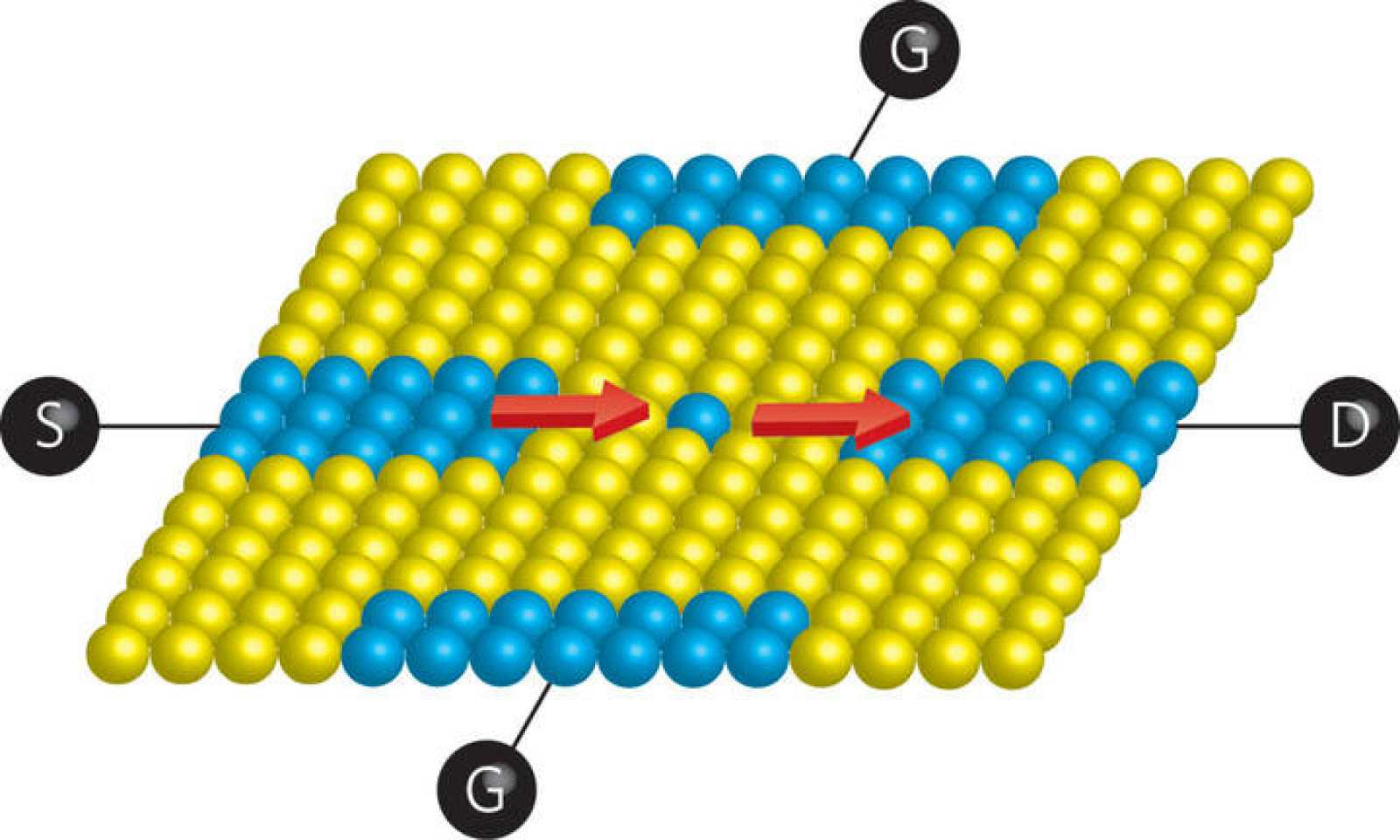 Un átomo de fósforo (esfera azul) colocado con precisión atómica en la superficie de un cristal de silicio (esferas amarillas) entre la fuente metálica