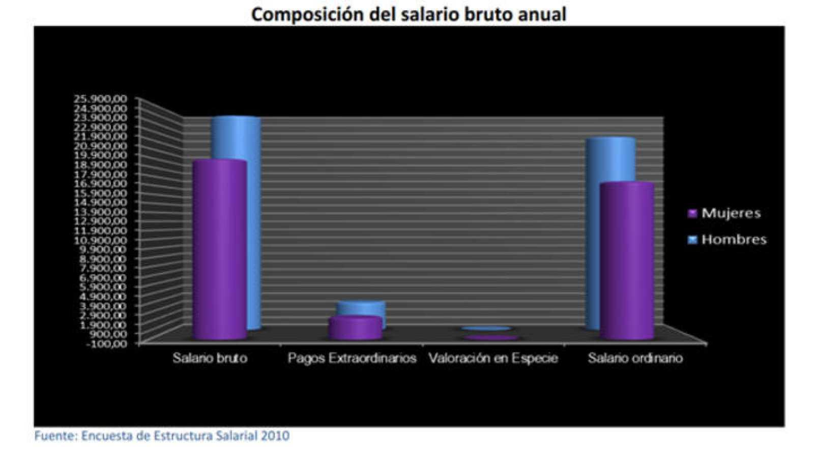 Composición del salario bruto anual