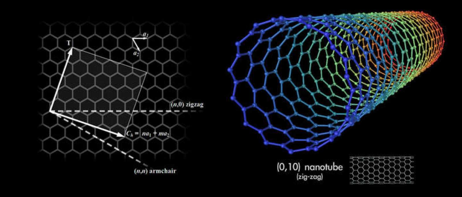 Diagrama de un nanotubo