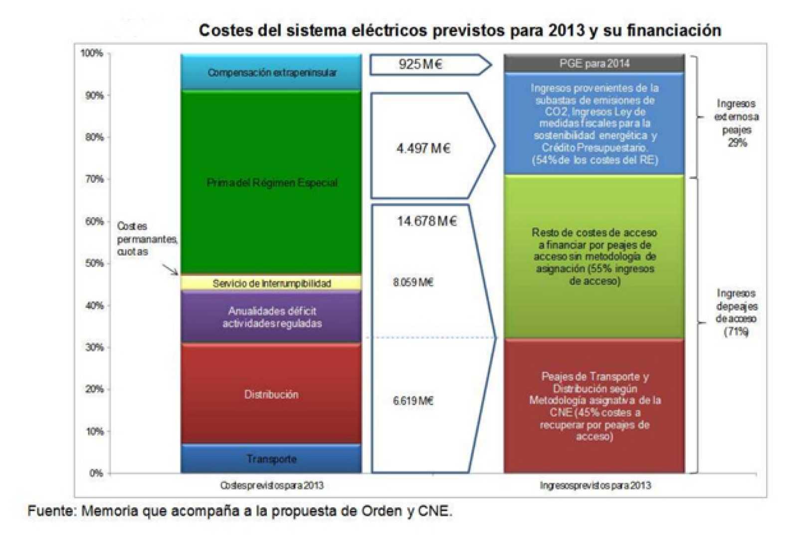 Gráfico de costes e ingresos regulados del sistema eléctrico en 2013