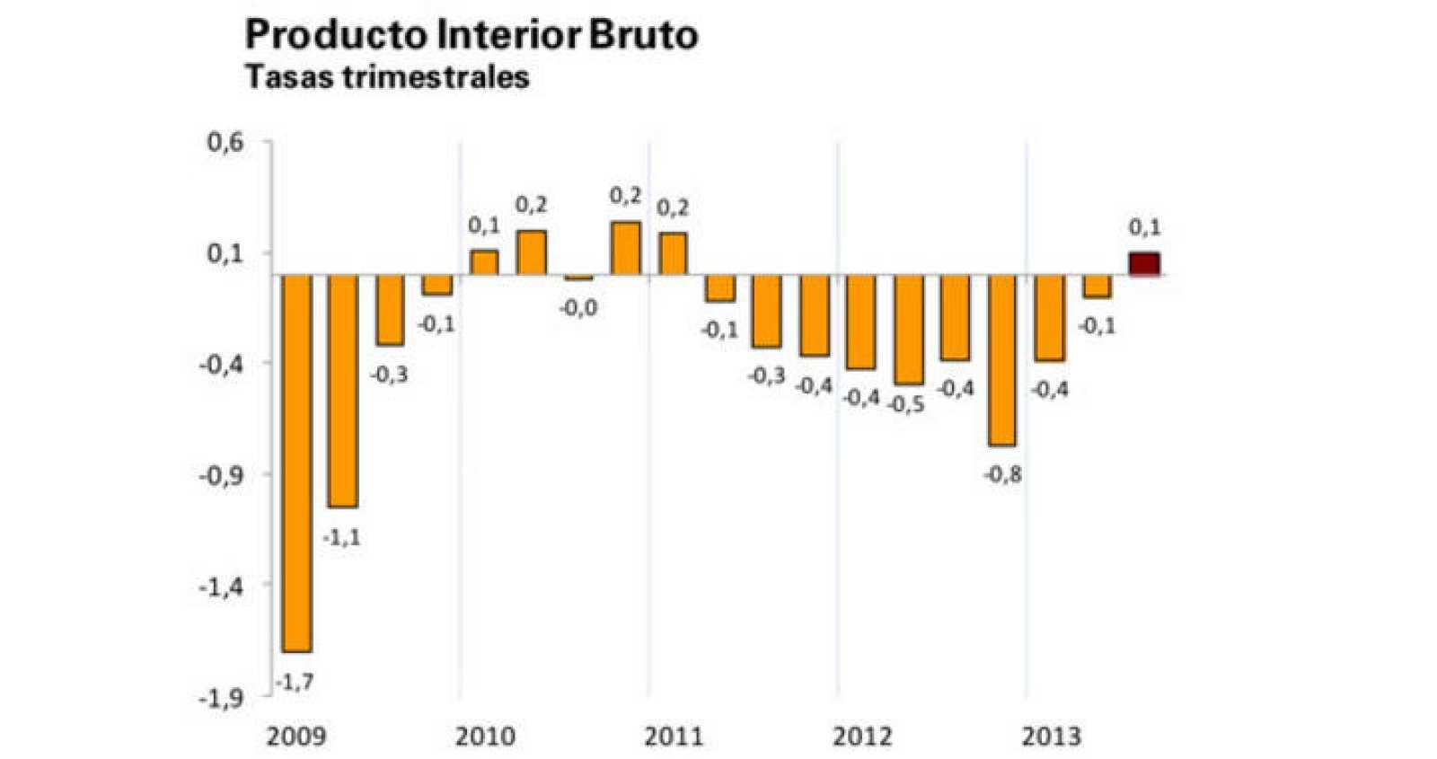 Evolución del PIB trimestral, según el INE