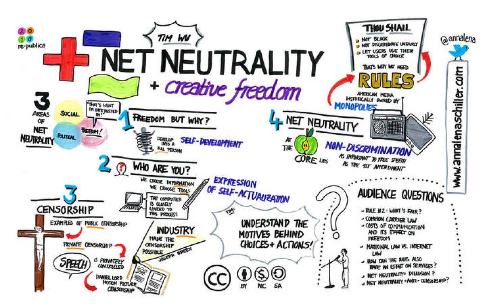 Neutralidad de la Red y libertad de creación.