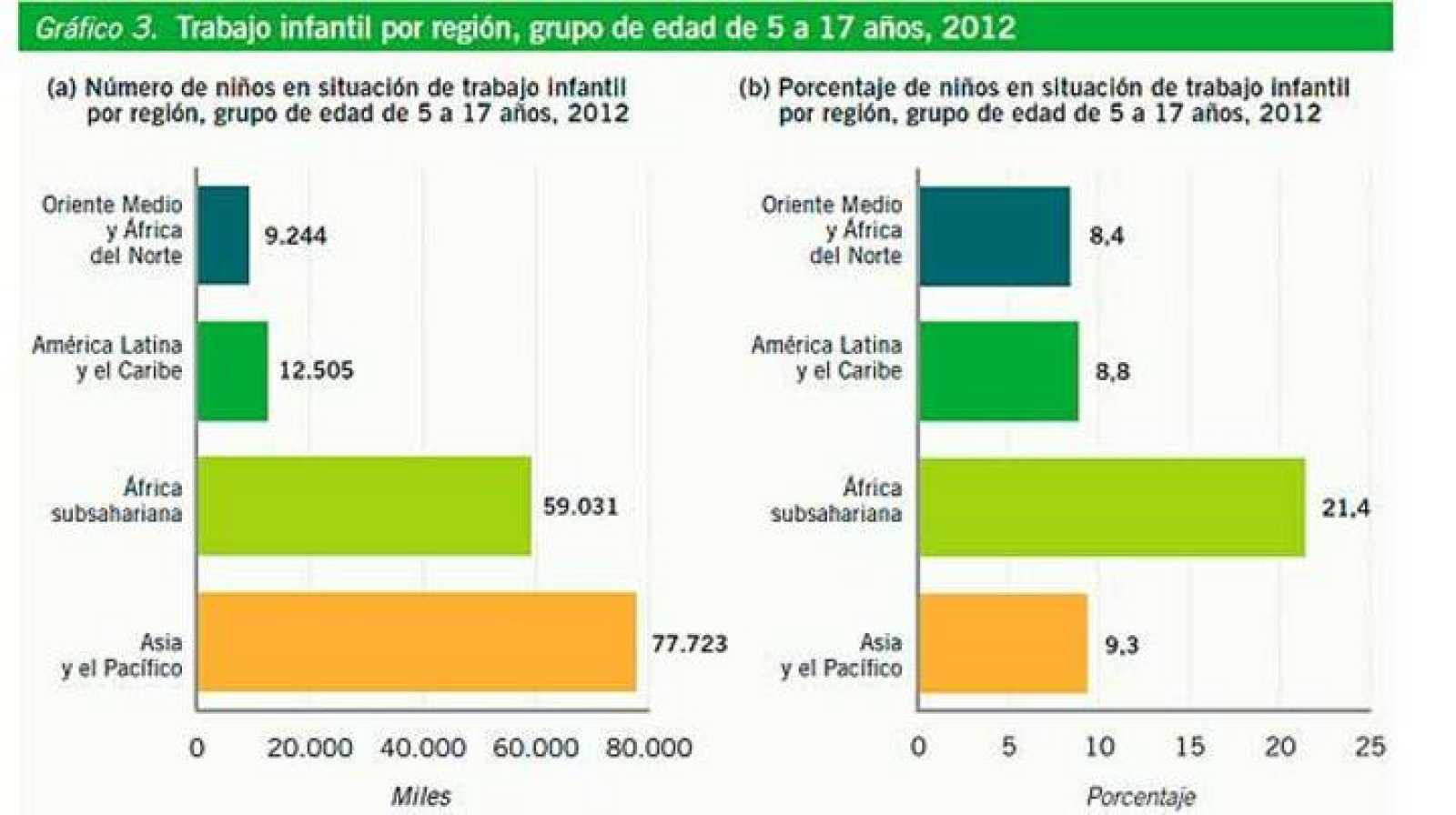 Gráfico del trabajo infantil por región con datos del 2012.