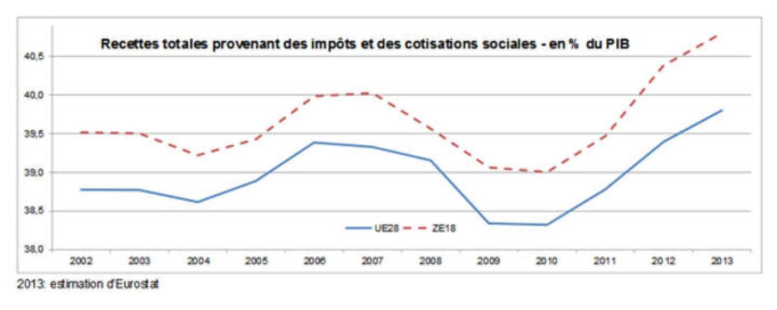 Carga fiscal sobre el trabajo y cotizaciones sociales en porcentaje del PIB