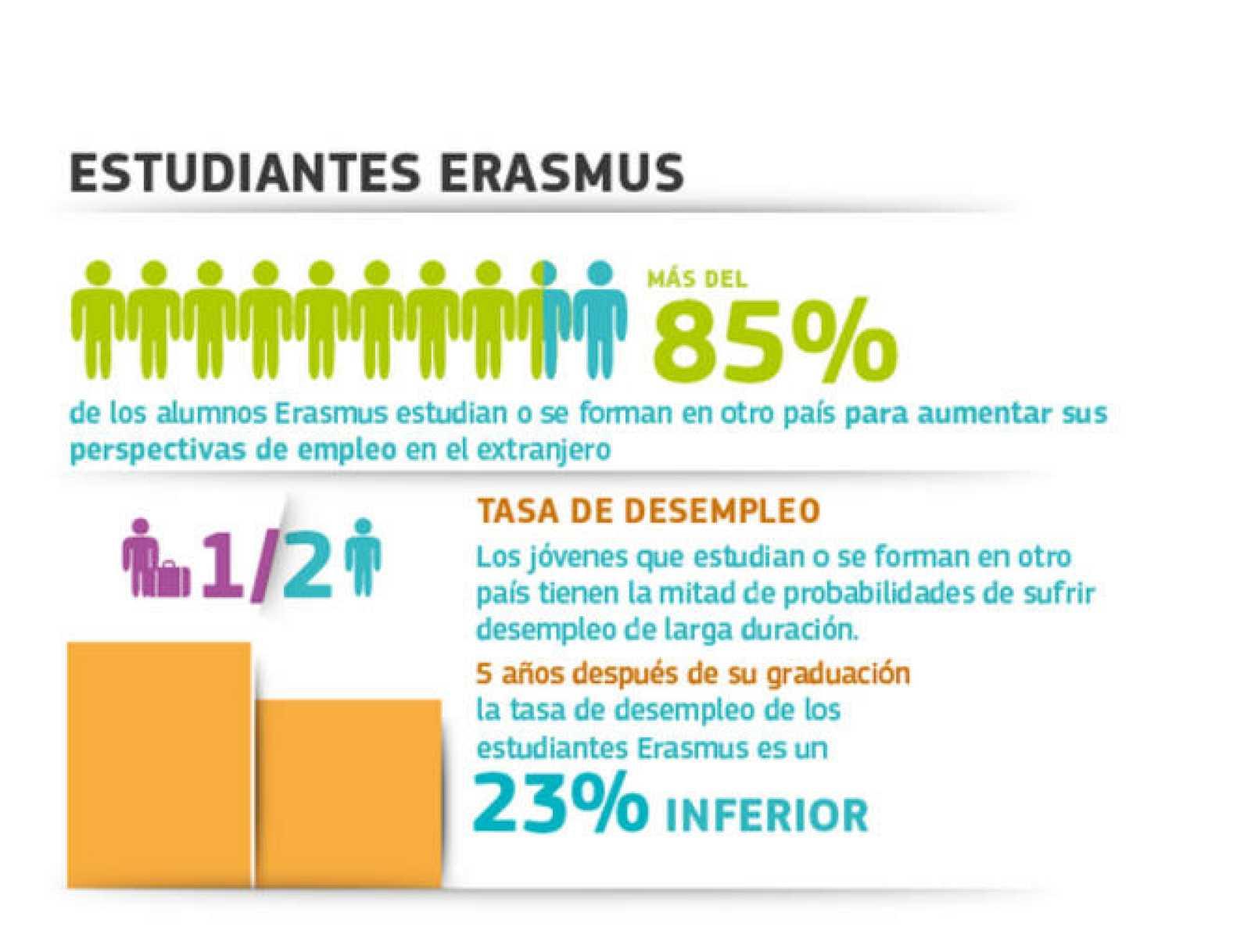 Infografía de la Comisión sobre el programa Erasmus