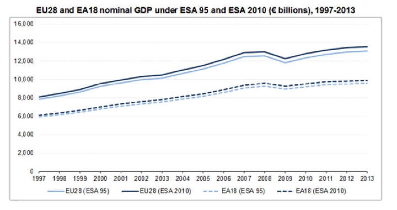 Evolución del PIB de la UE y la eurozona de 1997 a 2013