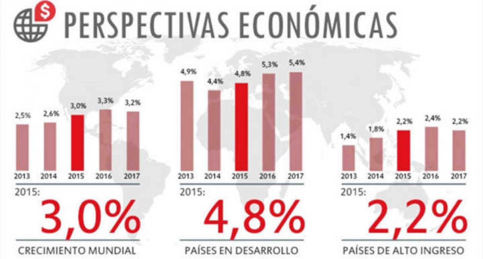 Perspectivas económicas del Banco Mundial para los años 2015, 2016 y 2017.
