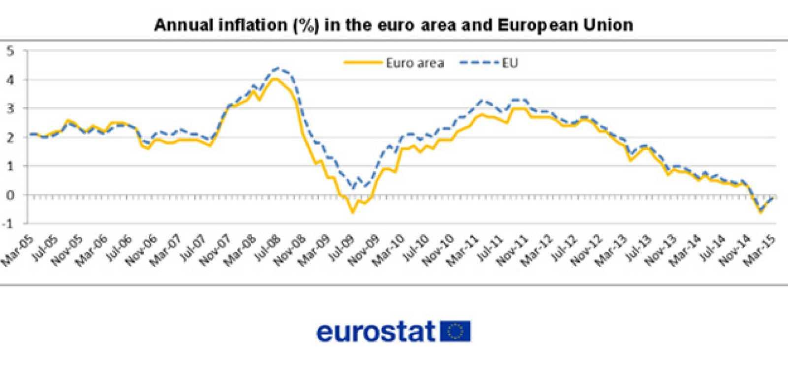 Evolución de la inflación en la eurozona y en la UE