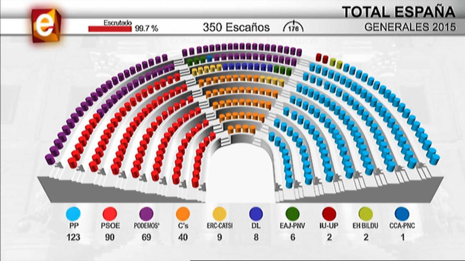 Así ha quedado configurado el Congreso de los Diputados tras las elecciones generales 2015.