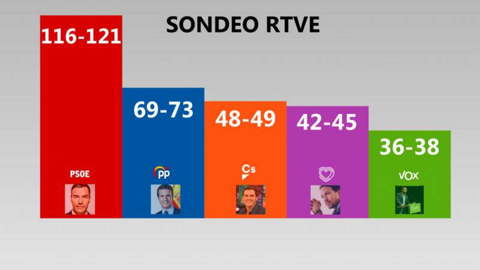 Pronósticos del sondeo de GAD3 para RTVE