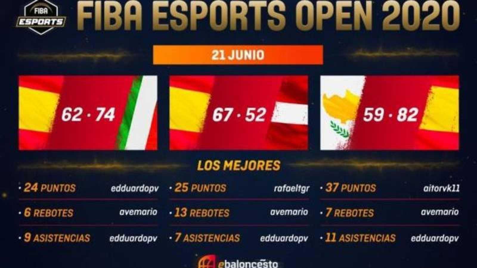Imagen del torneo de exhibición FIBA eSports Open 2020