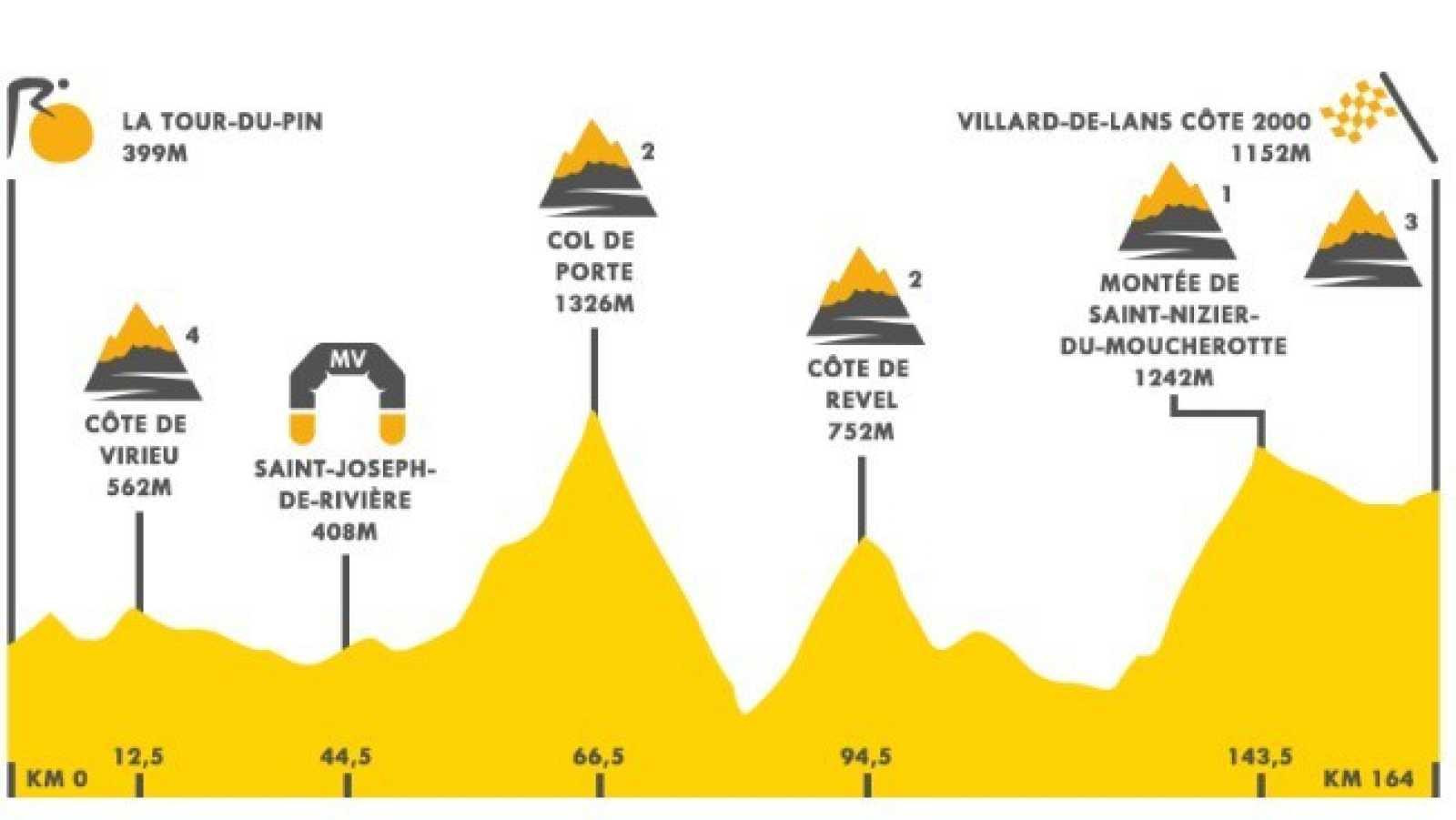 Así será la etapa 16 del Tour de Francia 2020