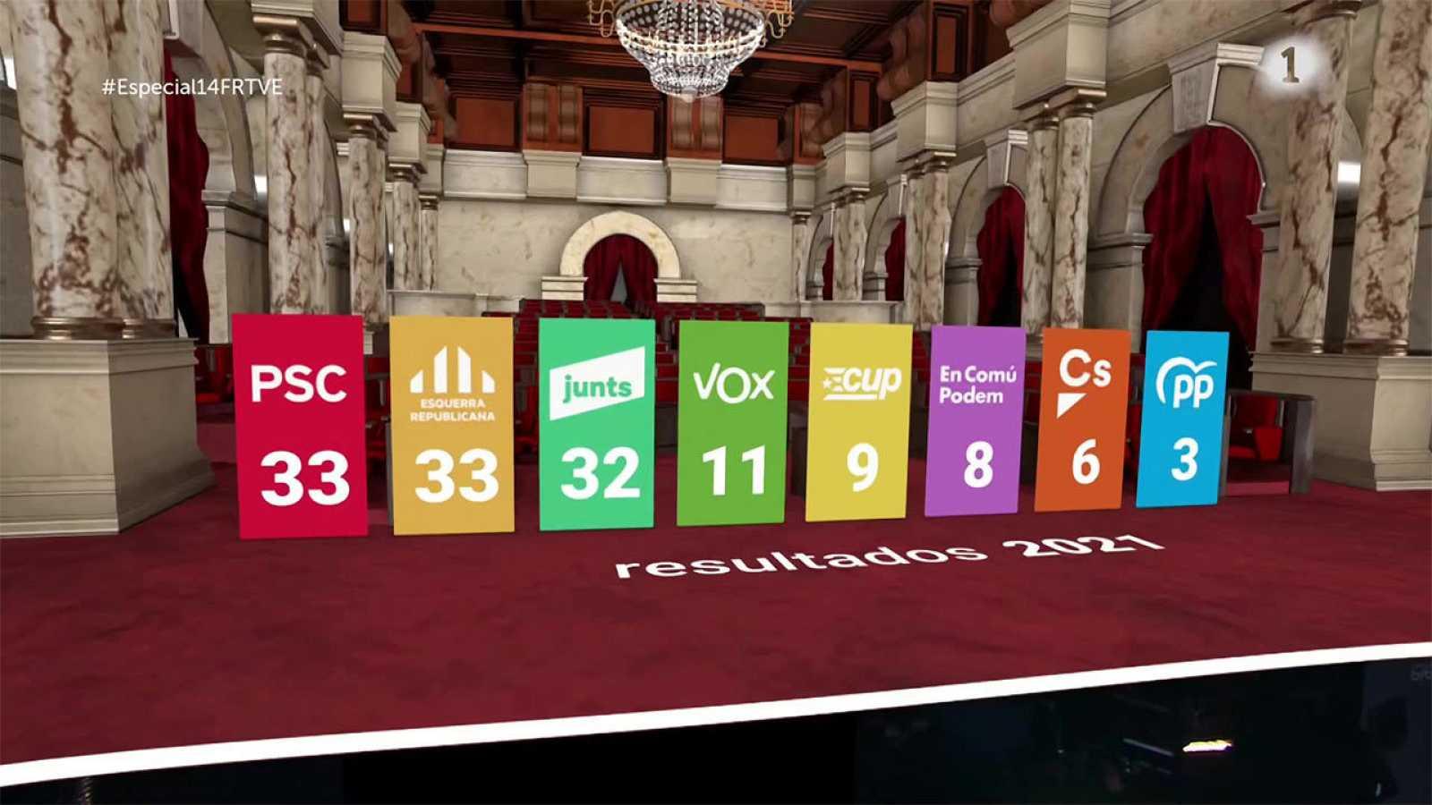 Resultats de les eleccions del 14-F a Catalunya