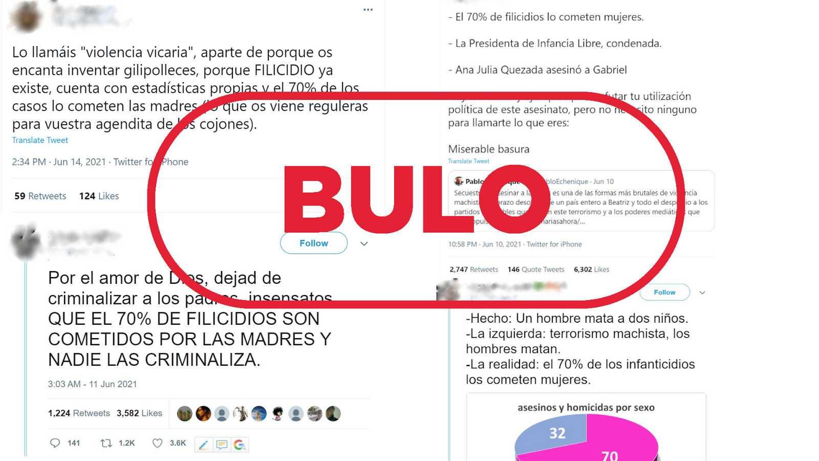 Mensajes de redes que dicen que las mujeres cometen el 70 por ciento de los filicidios en España con el sello bulo en rojo de VerificaRTVe
