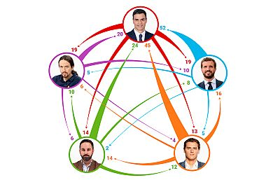 Datos del debate a cinco: todos contra Sánchez, Rivera dispara pero no recibe y Torra parece un candidato más