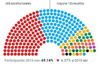 El PSOE pierde la mayoría absoluta en el Senado pese a repetir victoria