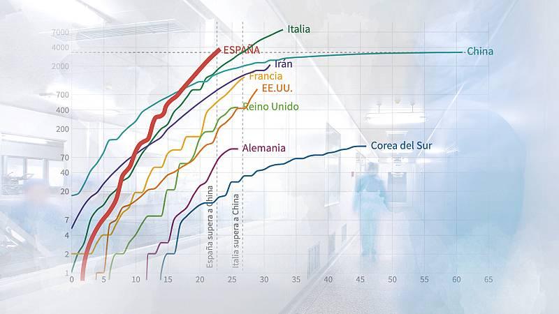 Así evoluciona la curva de contagios y muertes en España