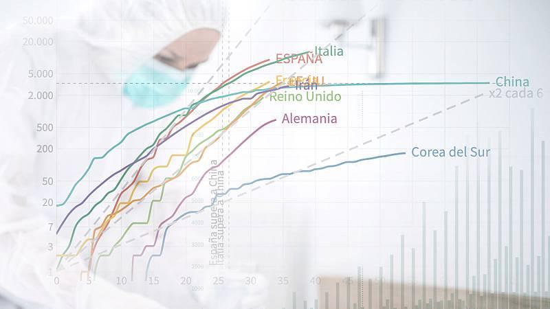 Comparativa de la curva de muertos con coronavirus en España y otros países.
