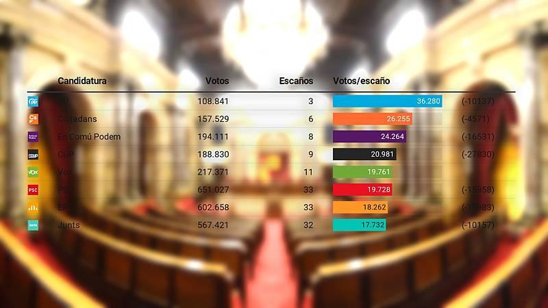 En las elecciones en Cataluña todos los partidos han necesitado menos votos que en 2017 para lograr escaño.