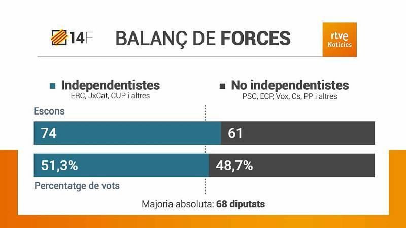 Els partits independentistes sumen la majoria absoluta en escons i per primera vegada també en vots