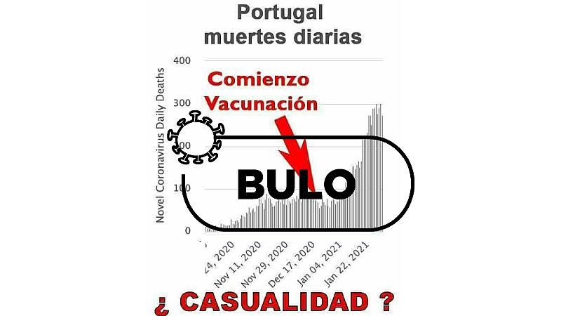 Captura del bulo que correlaciona vacunas y muertes por covid-19, señalando con una flecha roja el inicio de la campaña de vacunación con la pregunta ¿casualidad?, con el sello BULO de VerificaRTVE