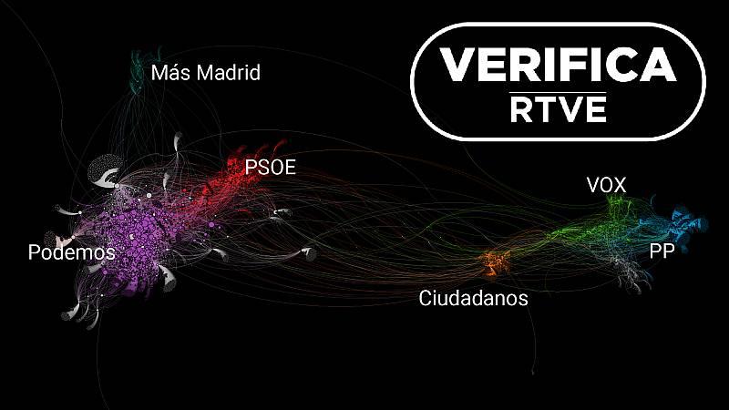 Un análisis de VerificaRTVE muestra la creciente polarización del discurso político en Twitter