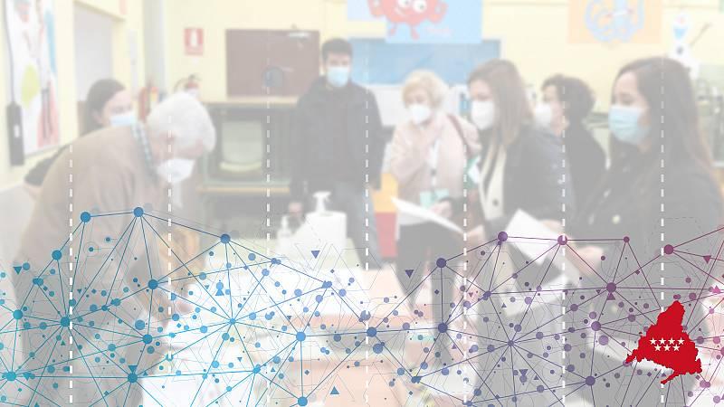 Resultados de las elecciones de Madrid: Repasa las principales claves