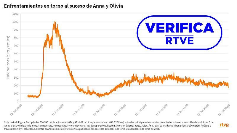 Hemos analizado la evolución de la conversación en Twitter en torno al caso de Anna y Olivia