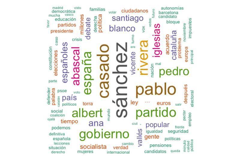 Sánchez, la palabra más nombrada en el debate