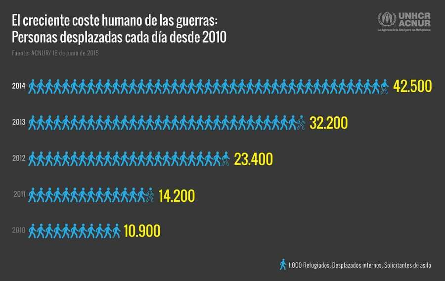 Personas desplazadas cada día en los últimos cinco años.