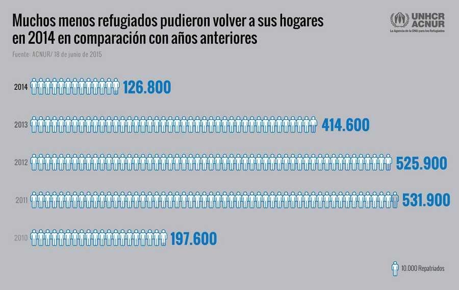 El número de refugiados que pudieron regresar a sus hogares disminuyó en 2014.