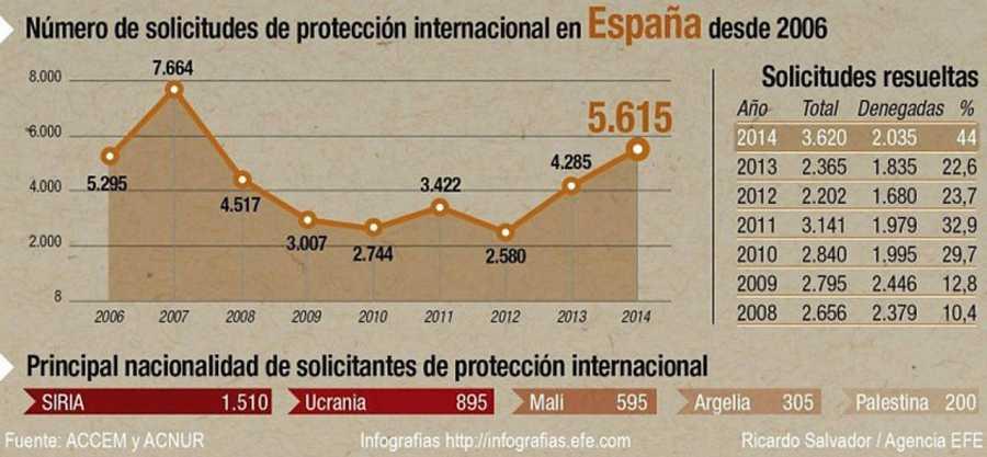 Evolución de las solicitudes de asilo en España.