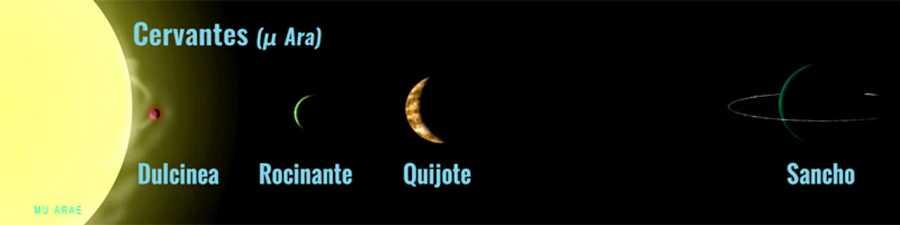 Representación del sistema planetario ¿ Ara o Arae
