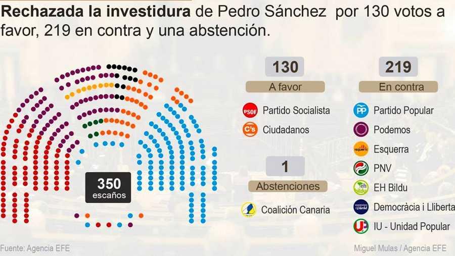 Pedro Sánchez ha tenido 130 votos a favor, 219 en contra y una abstención.