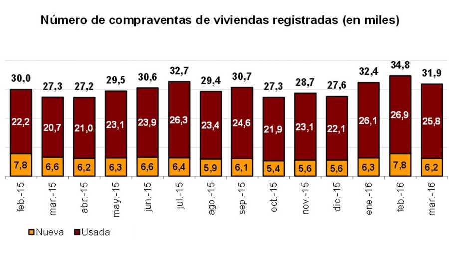 Compraventas de viviendas registradas (en miles)