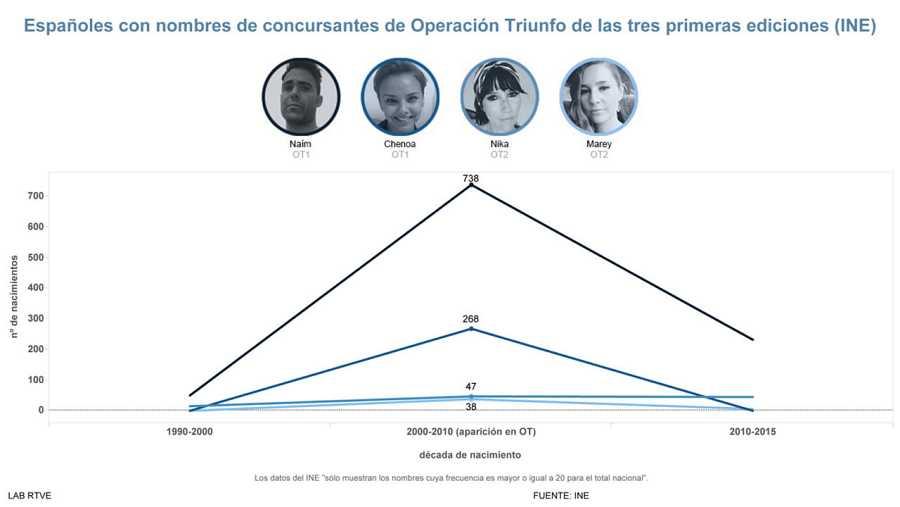Gráfico de Españoles con nombres de concursantes de Operación Triunfo de las tres primeras ediciones