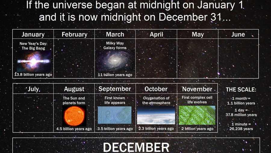 Imagen parcial del Calendario Cósmico, idea original de Carl Sagan.