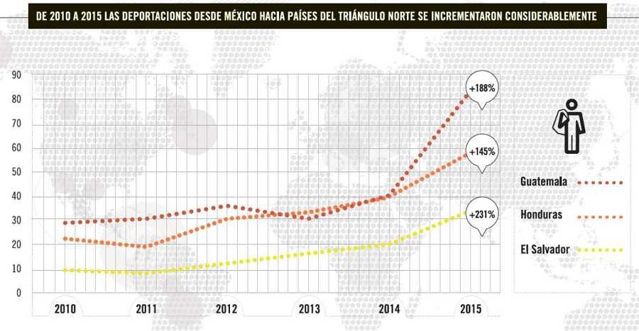 Migrantes en el triangulo norte_deportaciones desde México