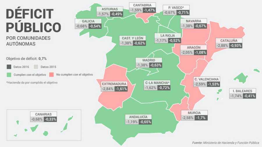Déficit público de las comunidades autónomas 2016