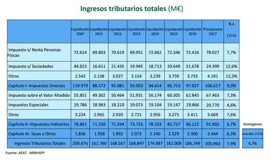 Gráfico que muestra los ingresos tributarios totales 2007-2017.