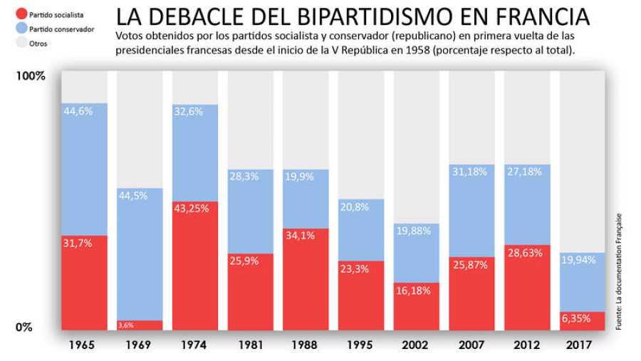 La debacle del bipartidismo en Francia en datos de voto en las presidenciales de la V República