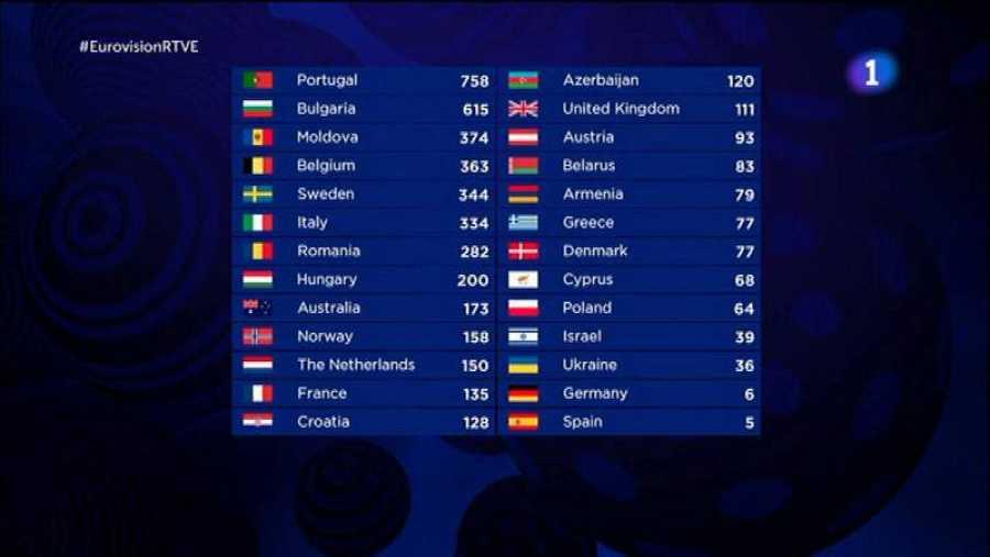 Las puntuaciones finales de Eurovisión 2017