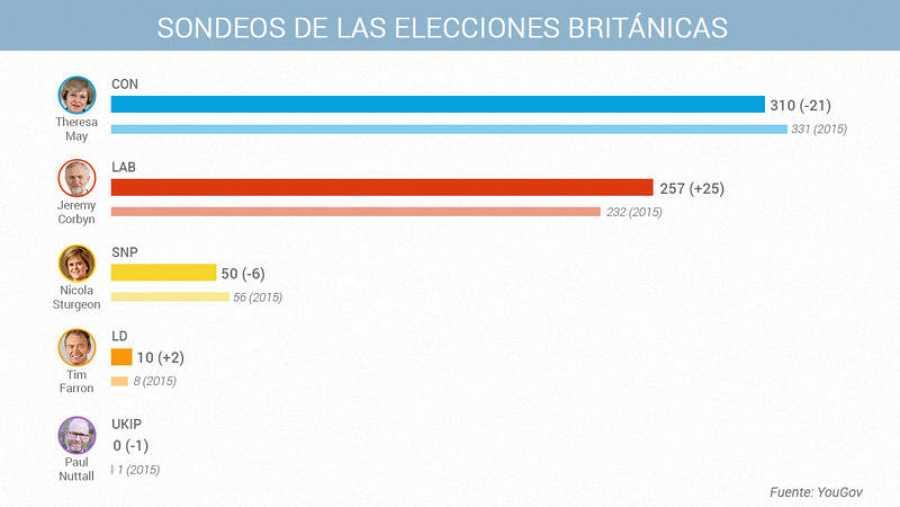 Sondeos de as elecciones en Reino Unido. Fuente: YouGov.