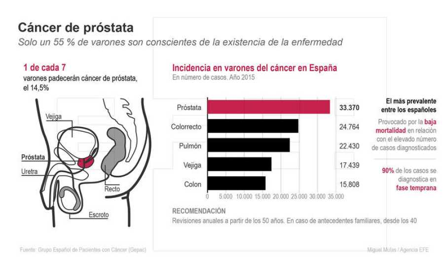 cancer de prostata incidencia)