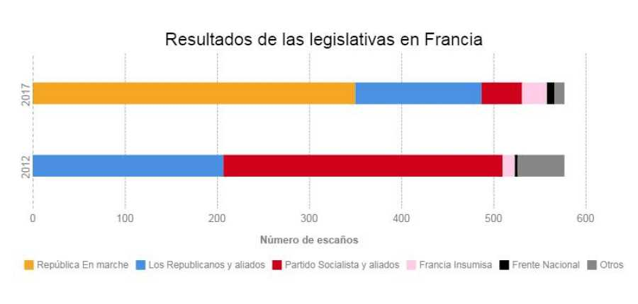 Resultado provisional de las elecciones legislativas en Francia.