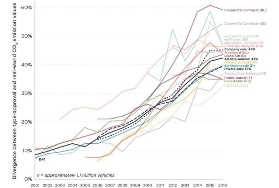 Diferencia entre emisiones de dióxido de carbono declaradas y reales