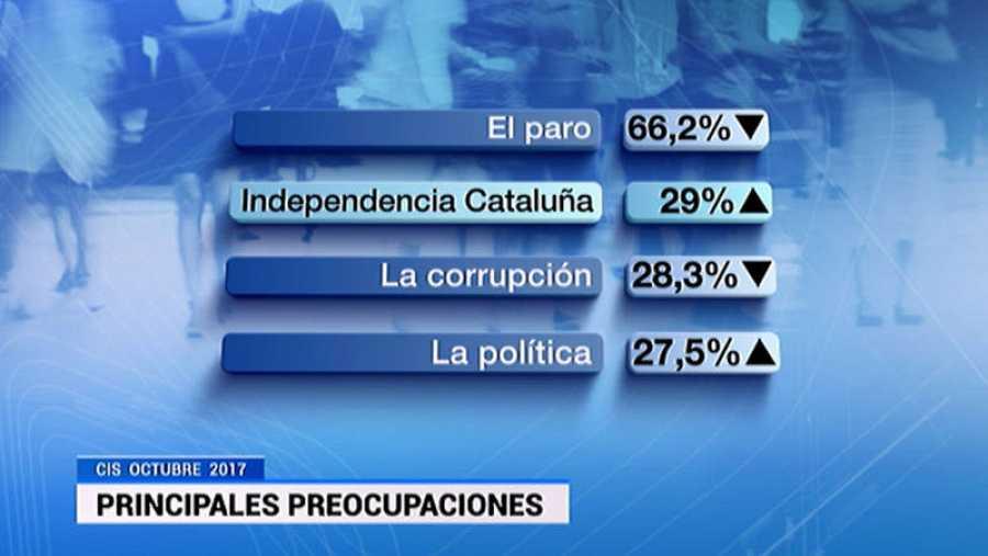El paro, la situación política en Cataluña y la corrupción, las principales preocupaciones de los españoles según el últtimo barómetro del CIS