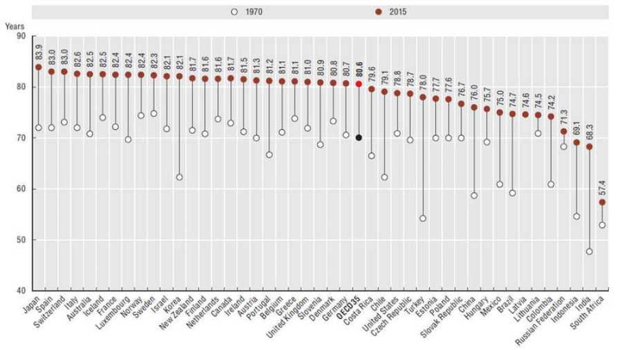 Evolución de la esperanza de vida de 1970 a 2015