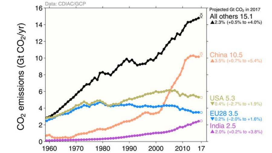 Evolución de las emisiones de dióxido de carbono (1960-2017)