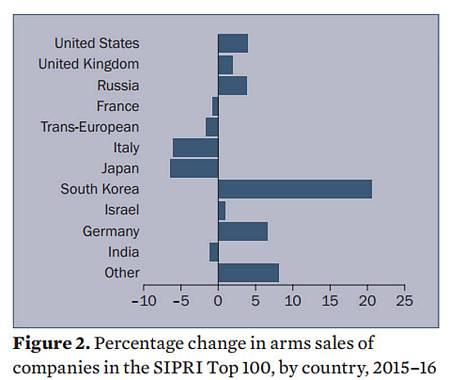 Evolución de las ventas de armas por países